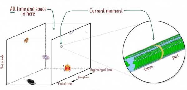 جهان توده یکی از نظریههایی است که سعی در توضیح مفهوم زمان دارد.