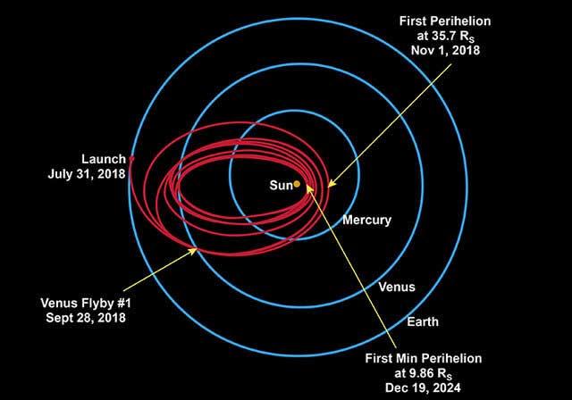 مدار کاوشگر پارکر