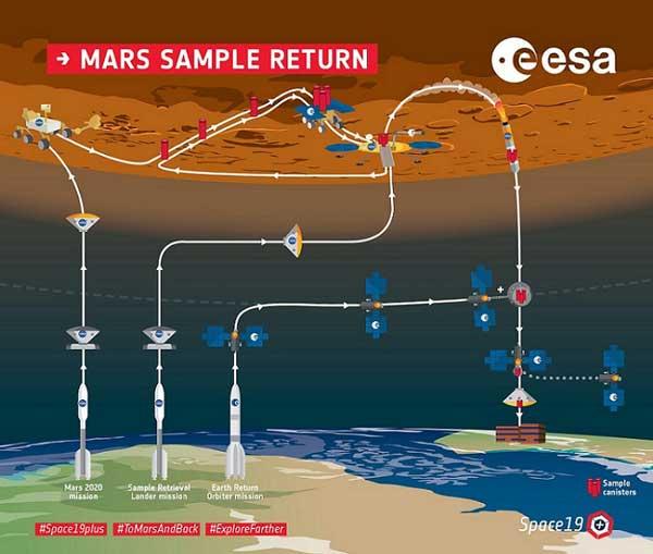 همکاری ناسا و ئسا برای آوردن نمونه خاک مریخ