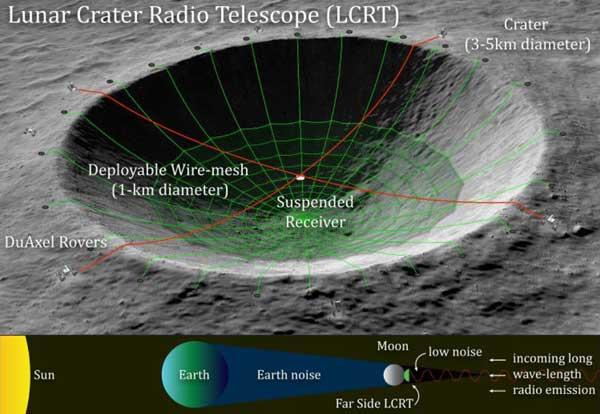ساخت رادیوتلسکوپ در ماه