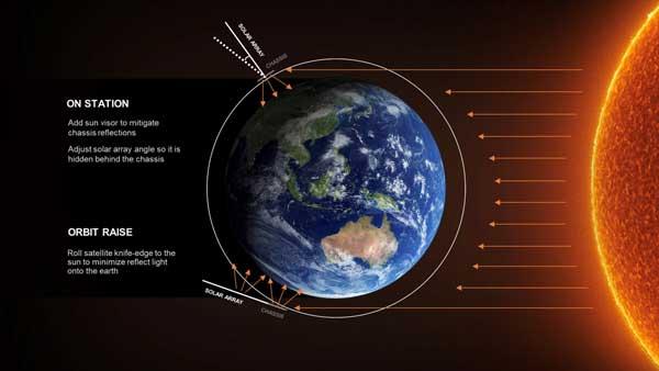 کاهش بازتاب نور از ماهوارههای استارلینک