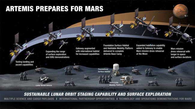 پایگاهی برای مریخ