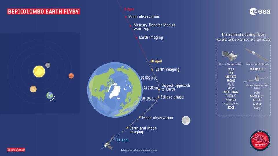 مدار بپیکلمبو در سنگقلاب به دور زمین