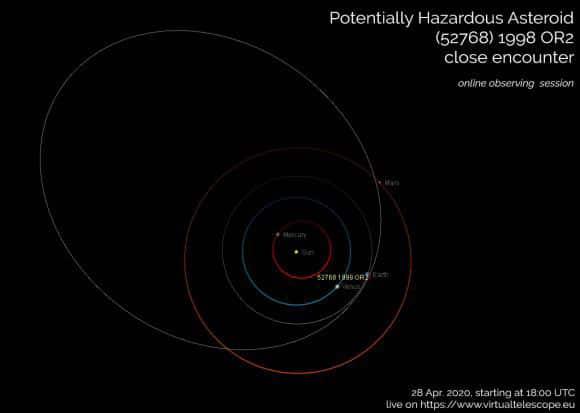 نقشه مدار سیارک 1998OR2