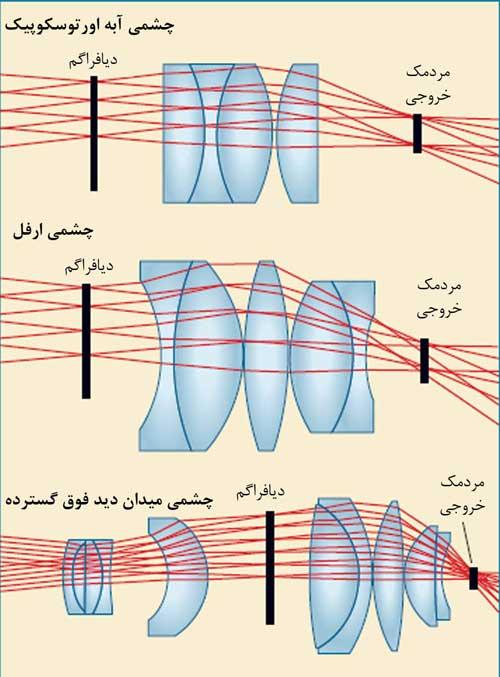 ساختار سه نوع چشمی تلسکوپ
