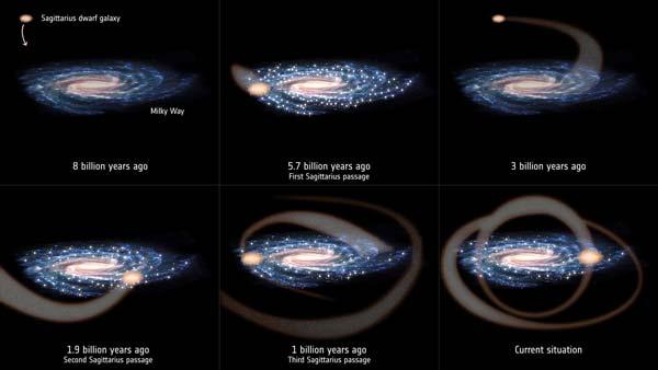 برخوردهای کهکشان کوتوله قوس با کهکشان راه شیری