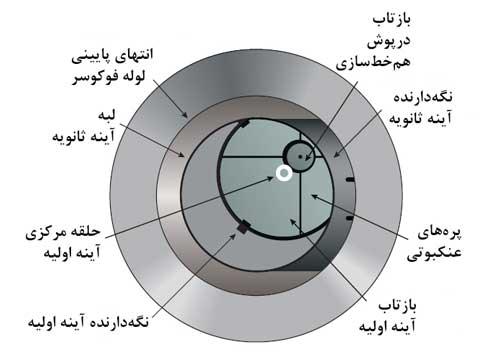 بخشهای مختلف تصویر تلسکوپ در همخطسازی با درپوش همخطسازی آسان تلسکوپ
