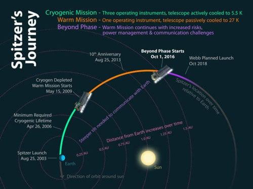 مدار تلسکوپ فضایی اسپیتزر