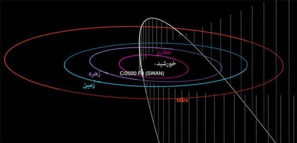 مدار دنبالهدار سوآن در منظومه شمسی