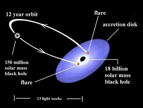 مدار سیاهچاله کوچک