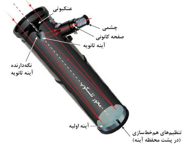 نمای ساختار کلی تلسکوپ بازتابی نیوتنی همخطسازی آسان تلسکوپ