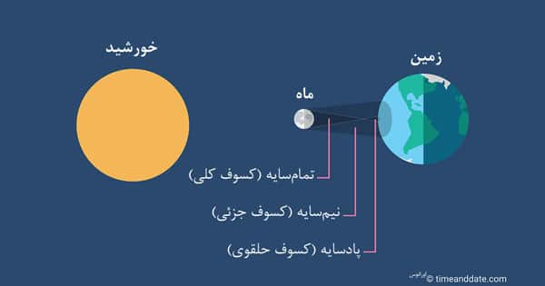 انواع سایه ماه