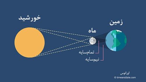 تمامسایه و نیمسایه