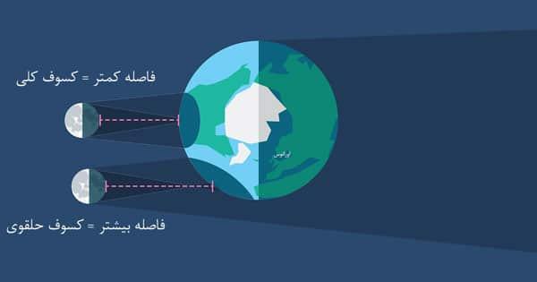 تاثیر کروی بودن زمین بر روی فاصله ماه تا زمین