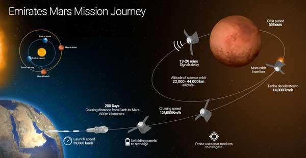 مسیر فضاپیما الامل