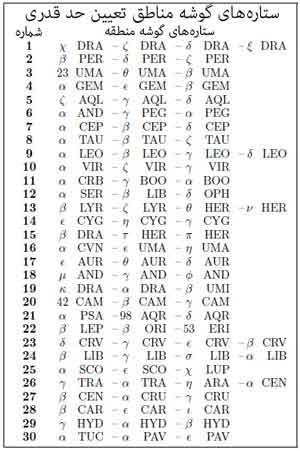 جدول ستارههای گوشه مناطق تعیین قدر