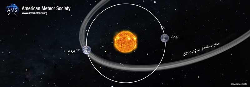 مدار دنبالهدار سوئیفت تاتل