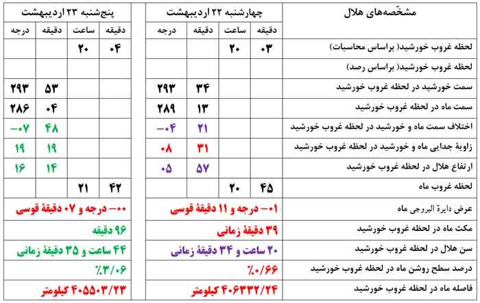 جدول هلال شوال 1442
